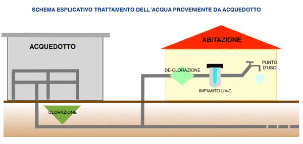 trattamento acqua proveniente dall'acquedotto